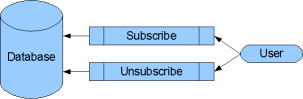 White Rhino Feed Reader - (Un)subscribe Feed Procedure